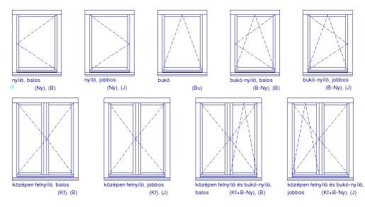 Műanyag ablakok nyitásának módjai
